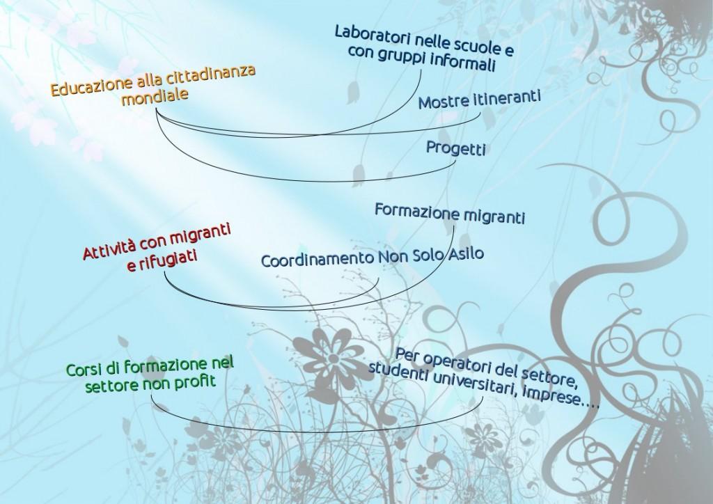 attività in Italia